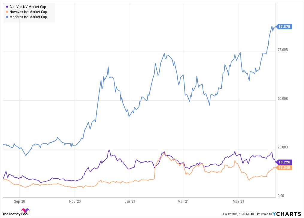 CVAC Market Cap Chart
