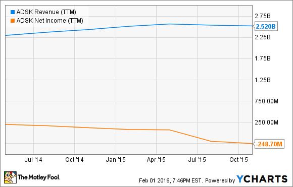 ADSK Revenue (TTM) Chart