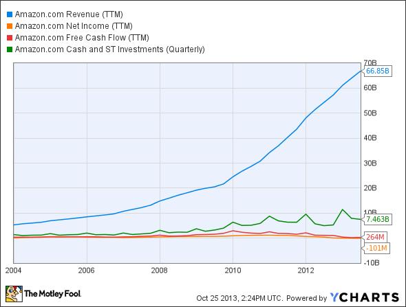 AMZN Revenue (TTM) Chart