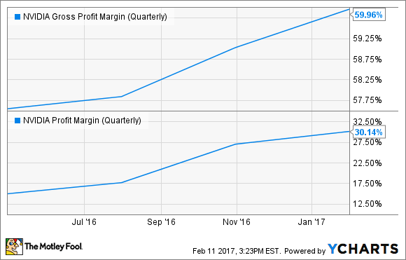 NVDA Gross Profit Margin (Quarterly) Chart