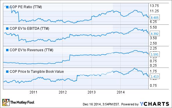 COP PE Ratio (TTM) Chart