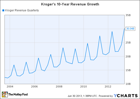 KR Revenue Quarterly Chart