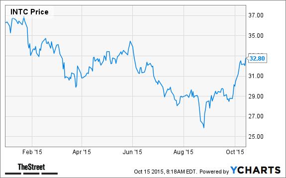 Top 10 Stocks In The Dow Jones Industrial Average Thestreet