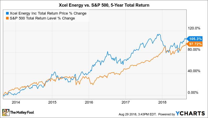 XEL Total Return Price Chart