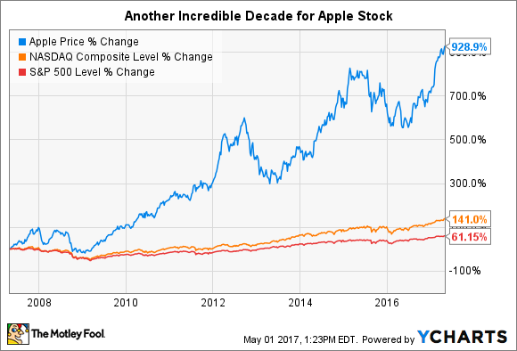 Apple stock analysis yahoo dating 1