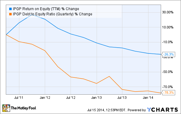 IPGP Return on Equity (TTM) Chart