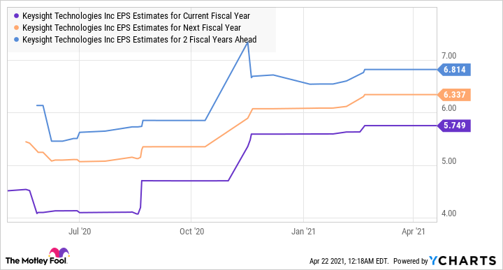 KEYS EPS Estimates for Current Fiscal Year Chart