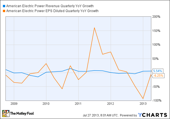 AEP Revenue Quarterly YoY Growth Chart