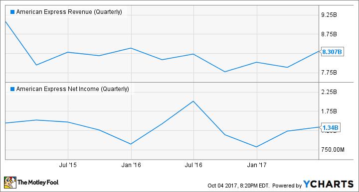 AXP Revenue (Quarterly) Chart