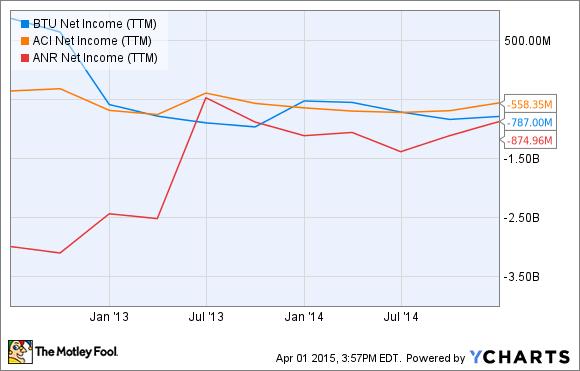 BTU Net Income (TTM) Chart