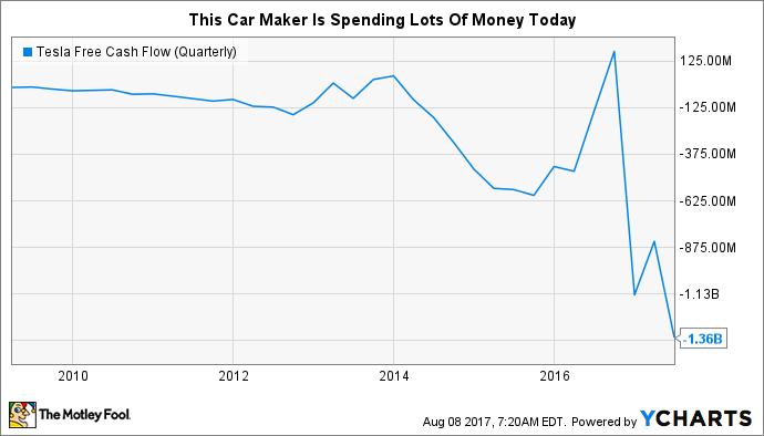 TSLA Free Cash Flow (Quarterly) Chart