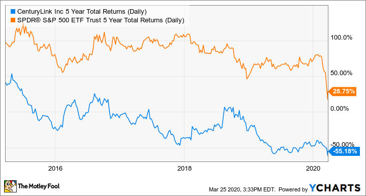 CTL 5 Year Total Returns (Daily) Chart