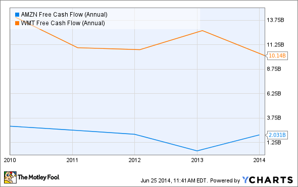 AMZN Free Cash Flow (Annual) Chart