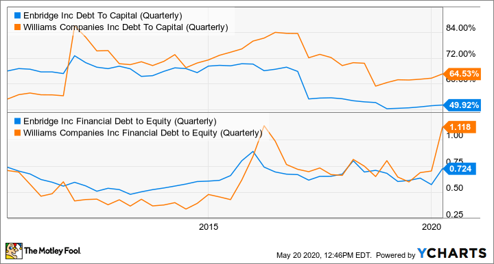 ENB Debt To Capital (Quarterly) Chart