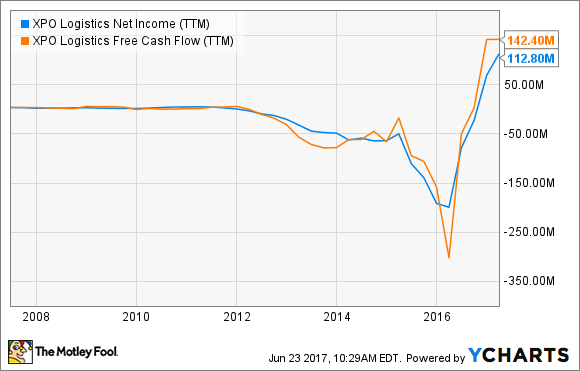 XPO Net Income (TTM) Chart