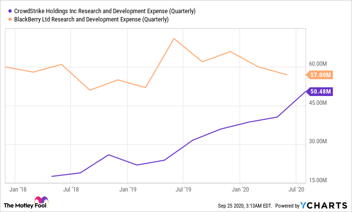 CRWD Research and Development Expense (Quarterly) Chart