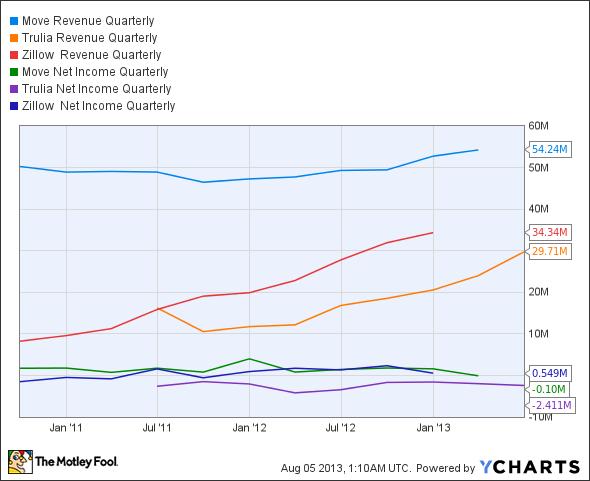 MOVE Revenue Quarterly Chart