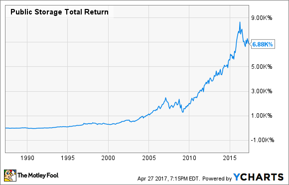 PSA Total Return Price Chart