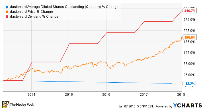 MA Average Diluted Shares Outstanding (Quarterly) Chart