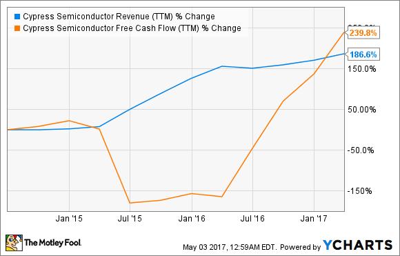 CY Revenue (TTM) Chart