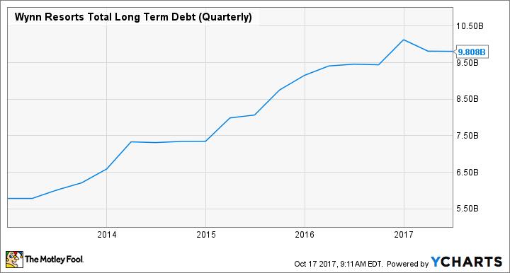 WYNN Total Long Term Debt (Quarterly) Chart