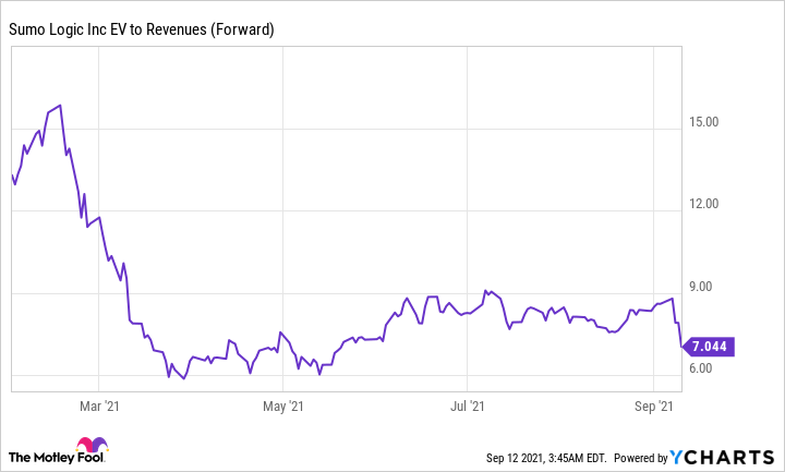 Chart showing downward trend in SUMO's EV to Revenues (Forward).