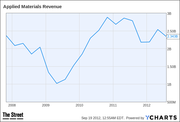 AMAT Revenue Chart