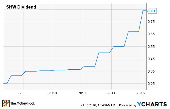 SHW Dividend Chart