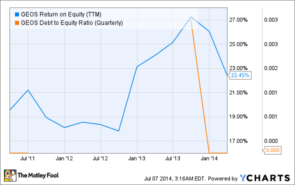 GEOS Return on Equity (TTM) Chart