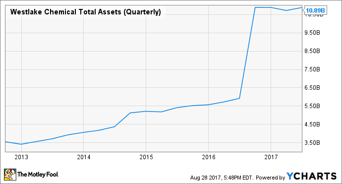 WLK Total Assets (Quarterly) Chart