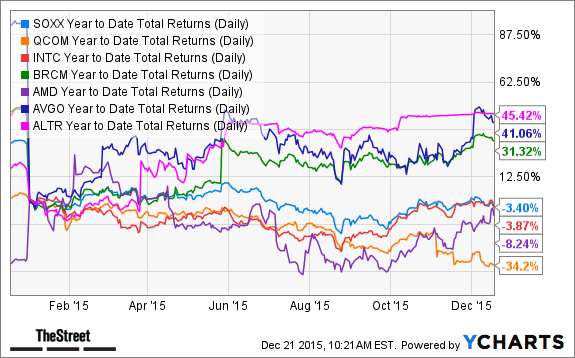 SOXX Year to Date Total Returns (Daily) Chart