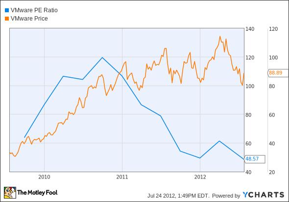 VMW P/E Ratio Chart