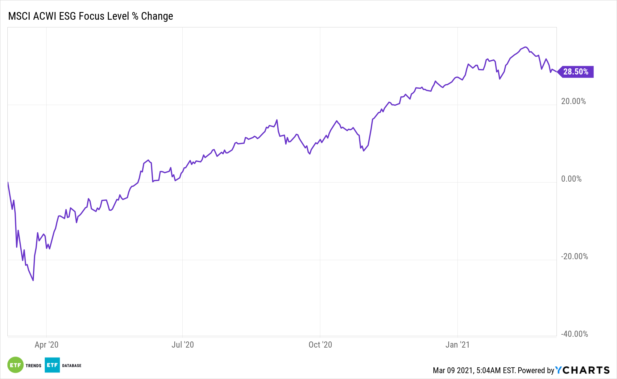 ^MSACWIESGF Chart