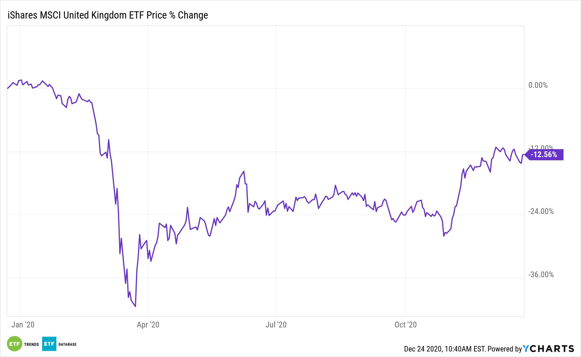 EWU Chart