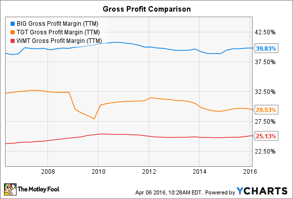 BIG Gross Profit Margin (TTM) Chart