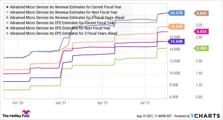 Estimaciones de ingresos de AMD para el gráfico del año fiscal actual