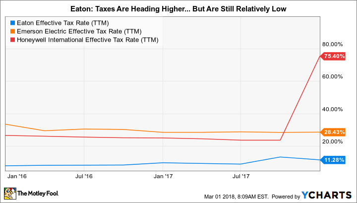 ETN Effective Tax Rate (TTM) Chart