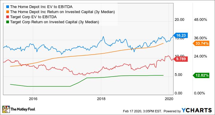 HD EV to EBITDA Chart