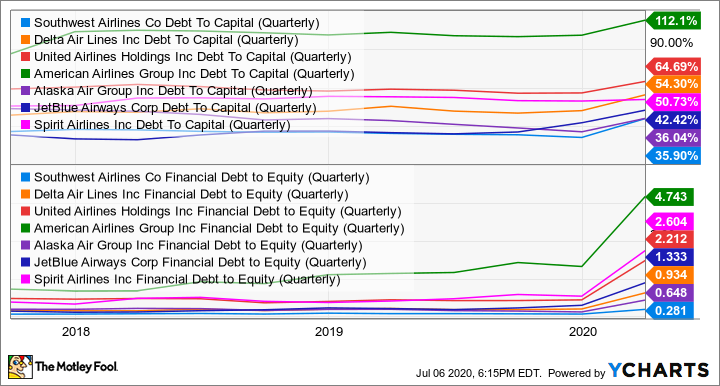 LUV Debt To Capital (Quarterly) Chart