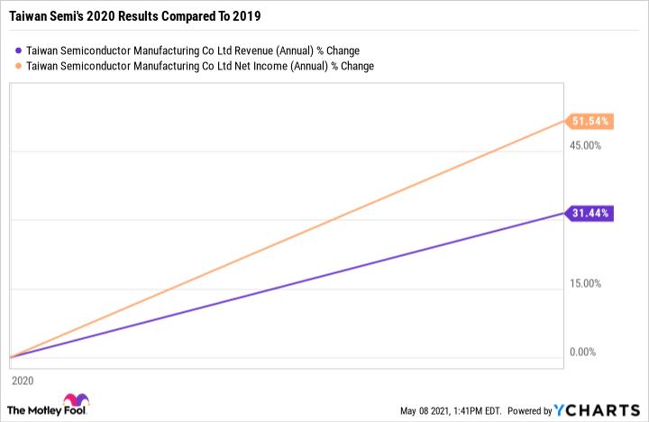 TSM Revenue (Annual) Chart