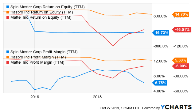 TOY Return on Equity (TTM) Chart