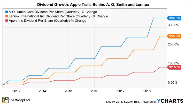 AOS Dividend Per Share (Quarterly) Chart