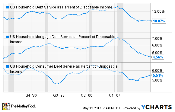 US Household Debt Service as Percent of Disposable Income Chart