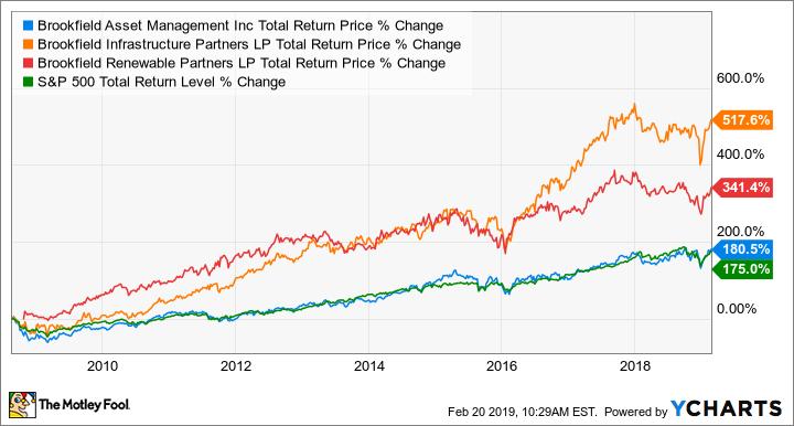 BAM Total Return Price Chart