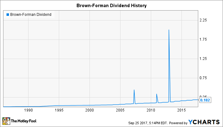 BF.B Dividend Chart