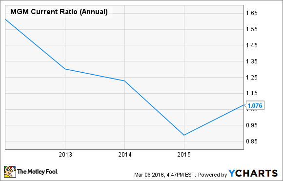 MGM Current Ratio (Annual) Chart