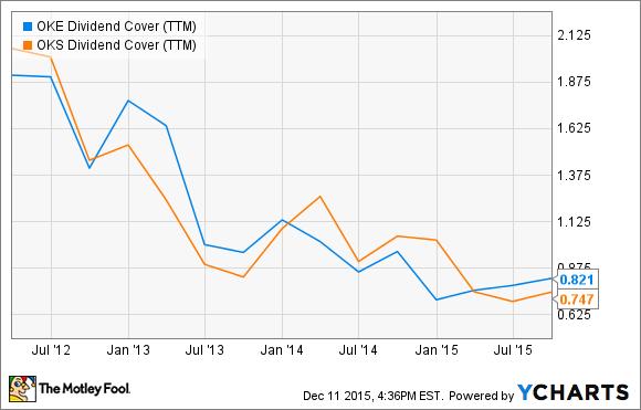 OKE Dividend Cover (TTM) Chart