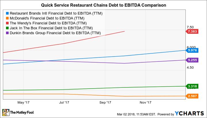 QSR Financial Debt to EBITDA (TTM) Chart