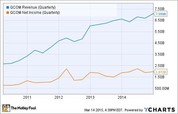 QCOM Revenue (Quarterly) Chart