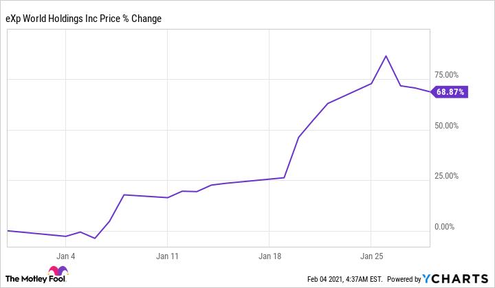 EXPI Chart